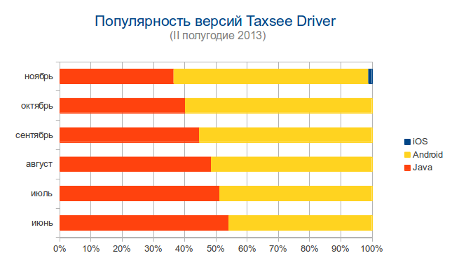 такси максим скачать приложение для андроид для водителей - фото 11